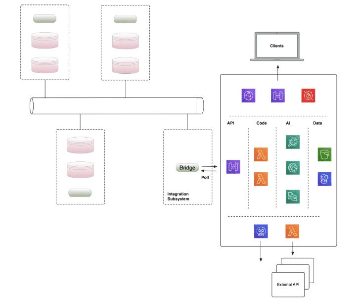 Asynchronous API