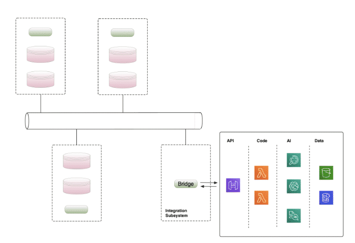 Synchronous API